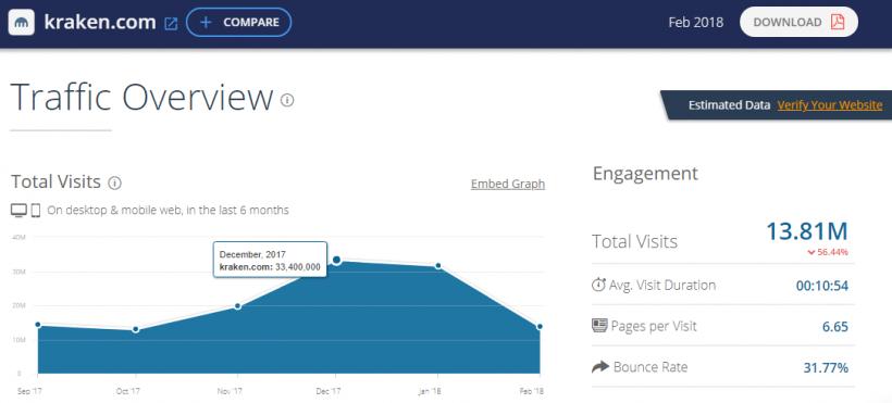 Трафик сайтов популярных биткоин-бирж снизился в два раза