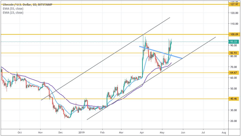 Анализ цен криптовалют: восстановление после «криптозимы»