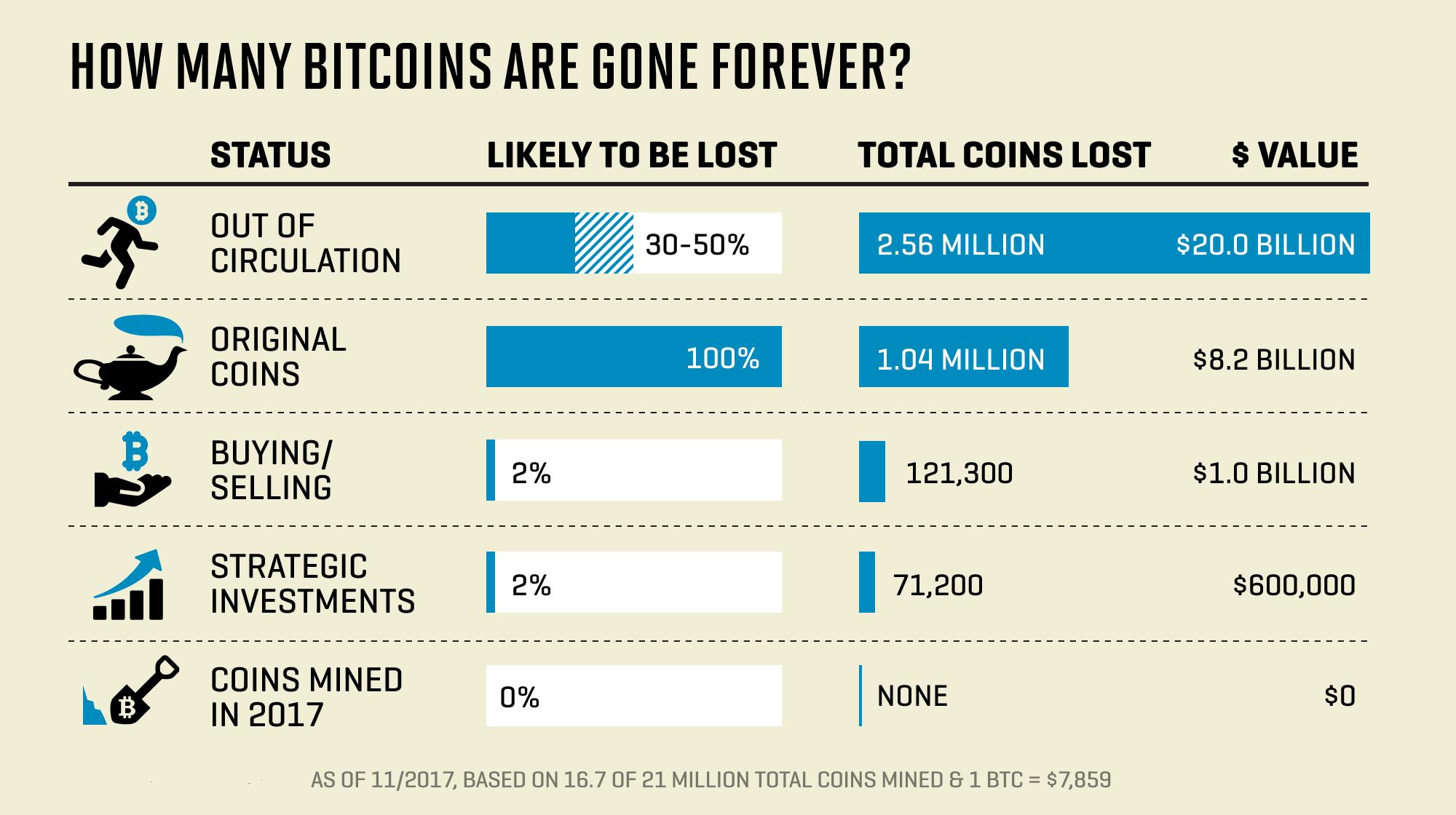 Отчет: почти 4 млн биткоинов могут быть утеряны навсегда