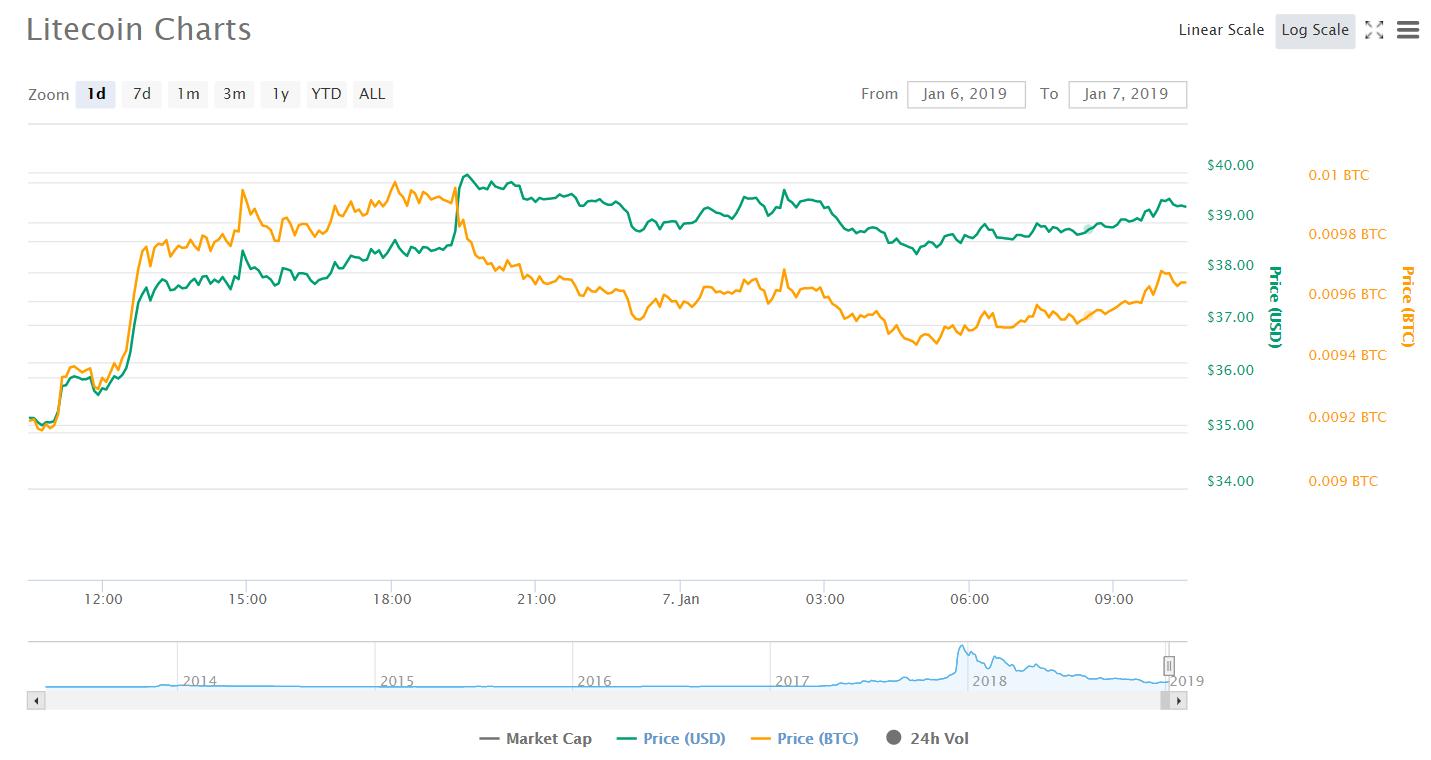 Litecoin и NEO возглавили растущий рынок криптовалют