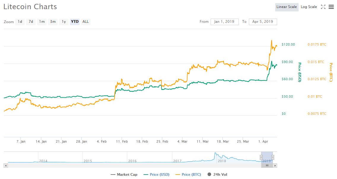 Майк Новограц: продавайте LTC, покупайте BTC (биткоин)