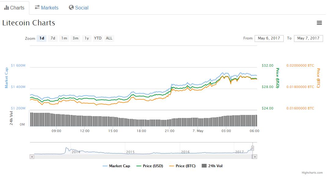 Цена Litecoin выросла до $30