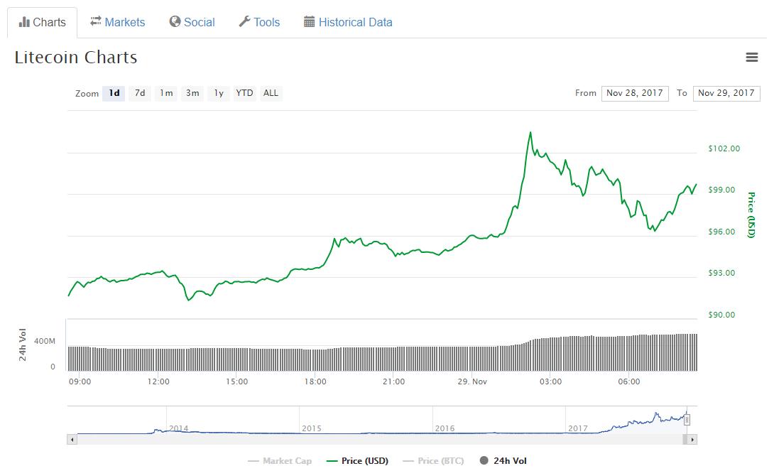 Цена Litecoin впервые преодолела барьер в $100