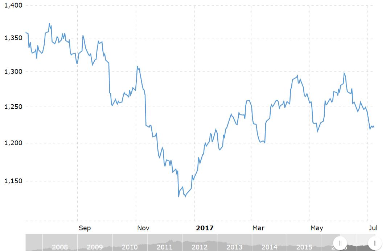 Известный финансовый аналитик предсказал рост биткоина до $50 000 в течение десяти лет