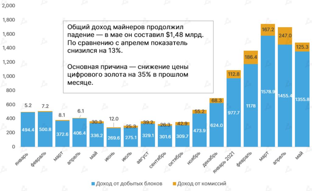 Доходы майнеров Ethereum в мае достигли рекордных $2,39 млрд