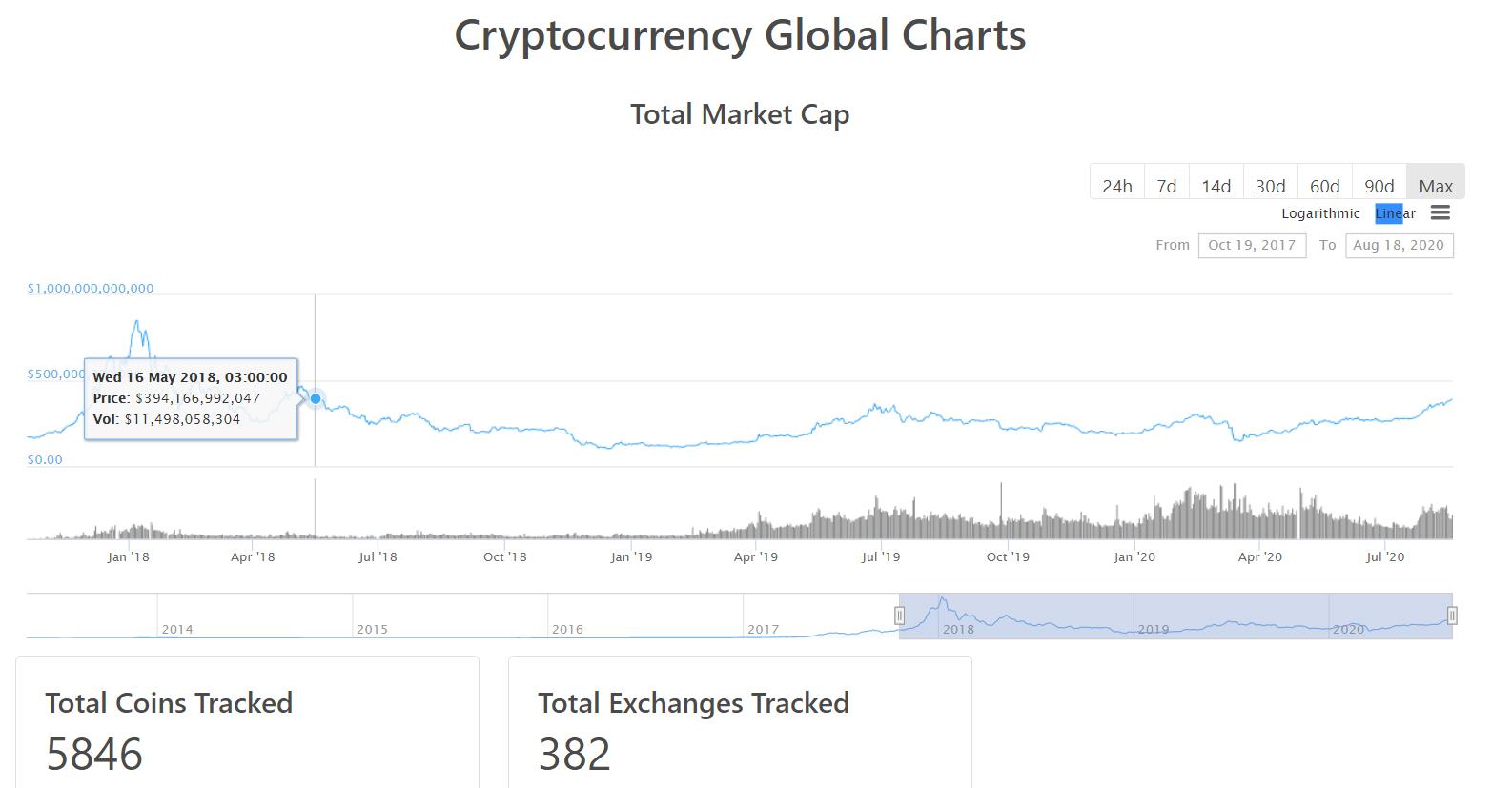 Капитализация рынка криптовалют превысила 0 млрд. Доминирование биткоина снижается