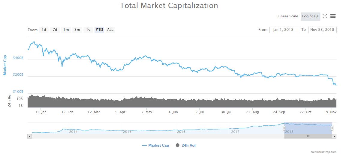 Мнение: инвесторы начнут выходить из биткоина при цене около 00