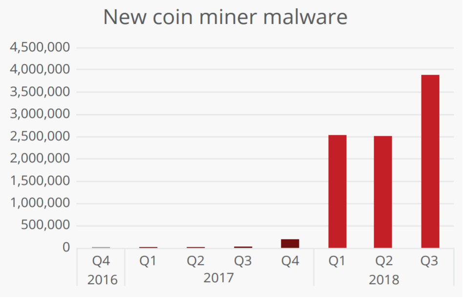 iot cryptocurrency mining