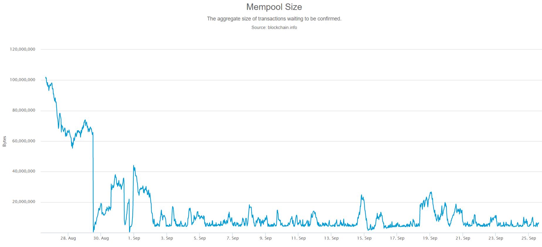 Месяц после активации SegWit: пустой мемпул и снижение комиссий