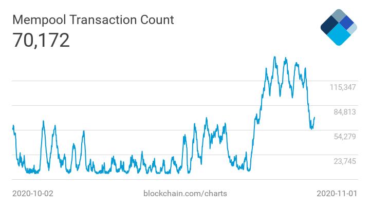 Новые ценовые рекорды биткоина, ошибка Harvest Finance ценой в $19,8 млн и другие события недели