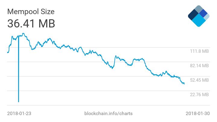 Размер комиссионных в сети биткоина упал до рекордно низких значений