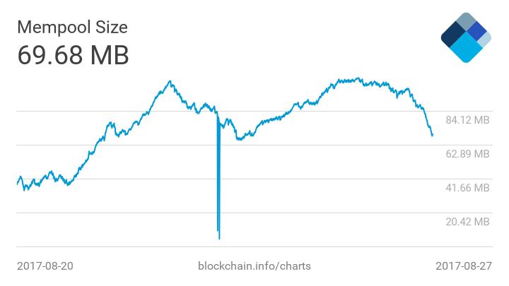 Antpool назвал причину добычи пустых блоков в сети биткоина