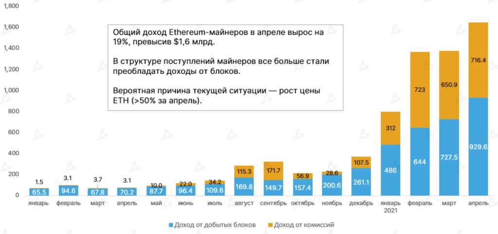 Доходы майнеров Ethereum в апреле достигли рекордных $1,65 млрд