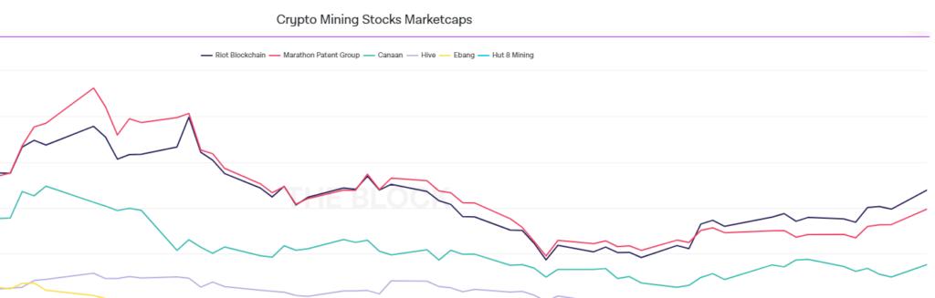 Акции публичных майнинговых компаний обошли по доходности биткоин