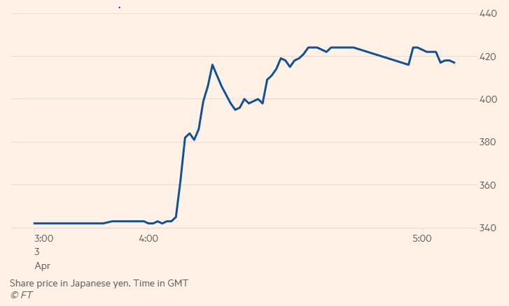 Против японской биткоин-биржи Coincheck подан еще один иск на сумму свыше 0 тысяч