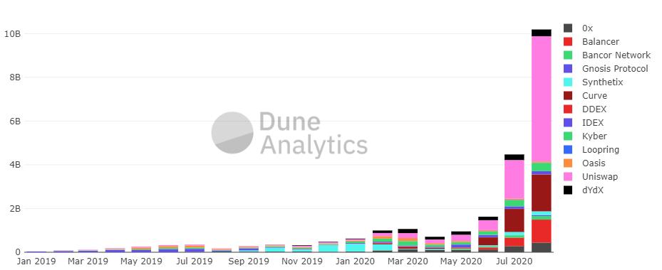 Объем торгов на Uniswap превысил показатель Coinbase