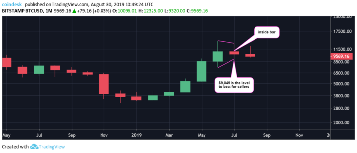 Теханалитик: если биткоин провалится ниже $9000, то следующей поддержкой станет $7400