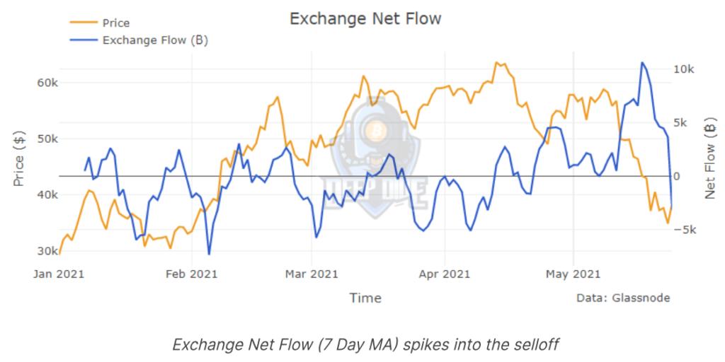 Инвесторы вывели с биткоин-бирж 22 500 BTC на фоне снижения цены