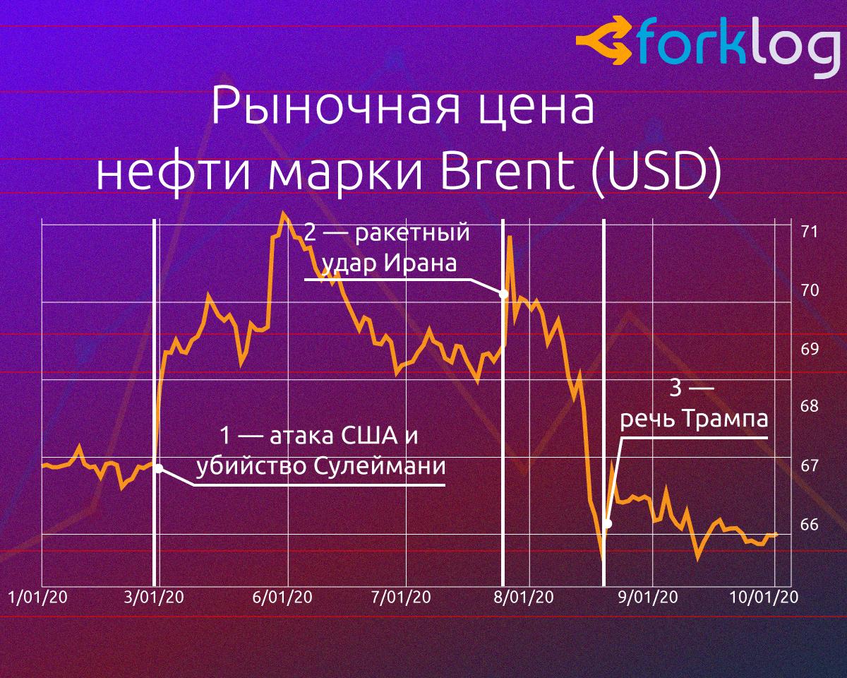 Как политические события влияют на цену биткоина