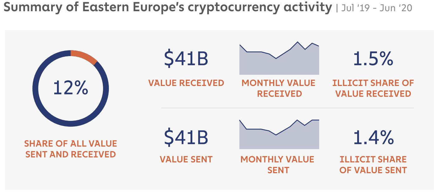 Десятая часть всех биткоин-транзакций приходится на жителей Восточной Европы