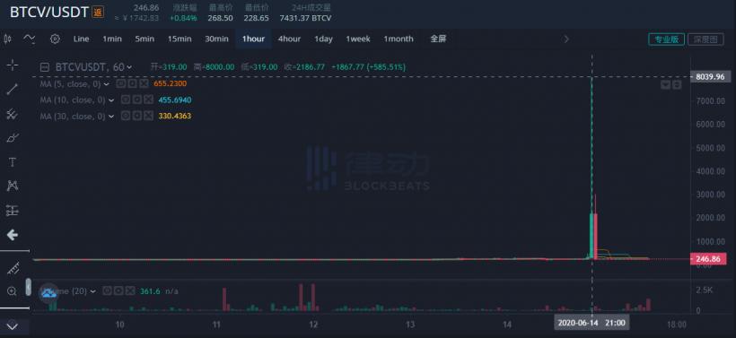 BTCV/USDT chart