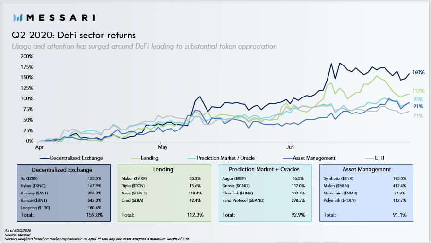 Отчет: майнинг ликвидности стал катализатором рекордного роста DeFi во втором квартале