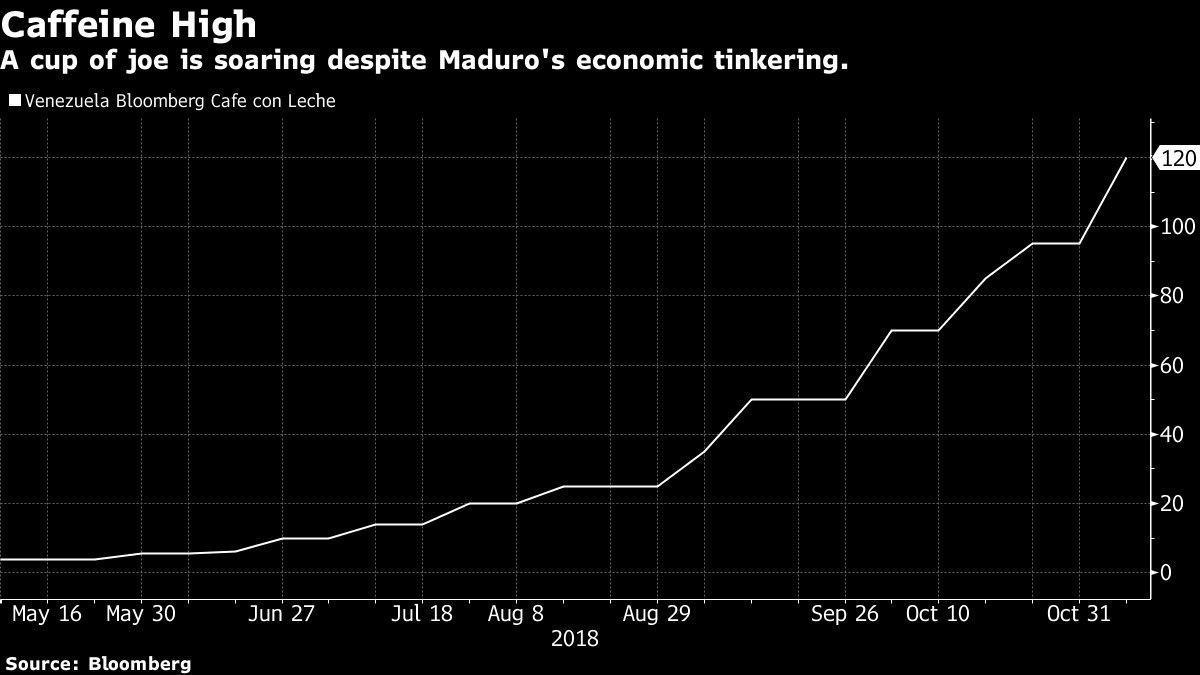 Мадуро: El Petro можно торговать, только если купить ее до 2019 года