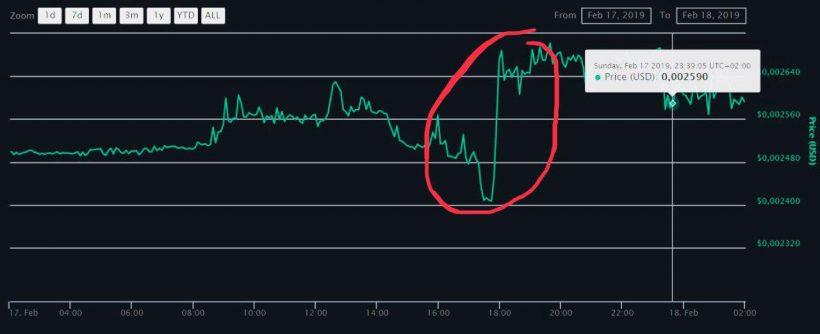 На биткоин-бирже Binance зафиксированы аномальные транзакции перед листингом торговых пар