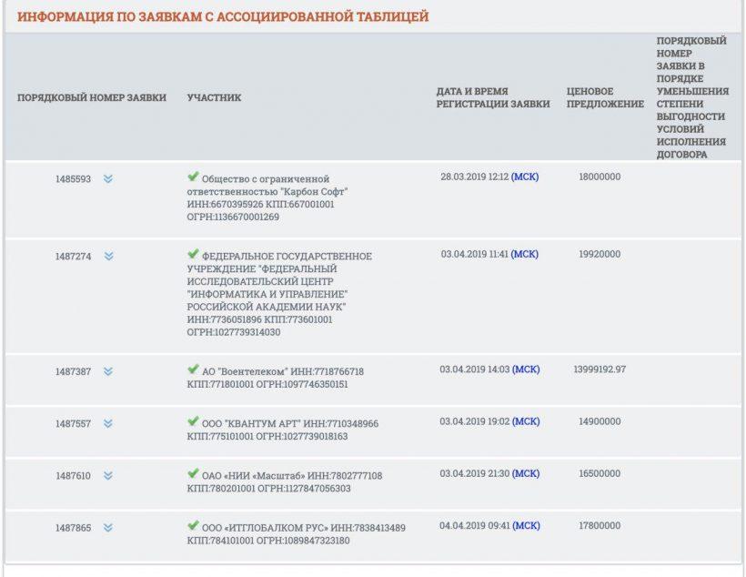 Российская академия наук создаст систему контроля за блокировкой запрещенных сайтов