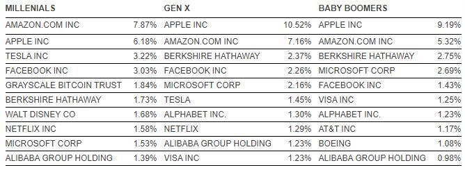 Миллениалы инвестируют в биткоин чаще, чем в Netflix и Microsoft, но реже, чем в Facebook и Tesla