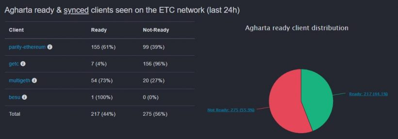 Разработчики Ethereum Classic выпустили срочное уведомление в преддверии хардфорка Agharta