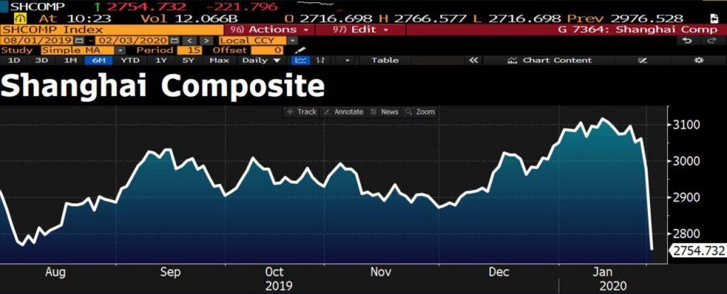 Биткоин не удержался на новом максимуме 2020 года после обвала на китайских фондовых биржах