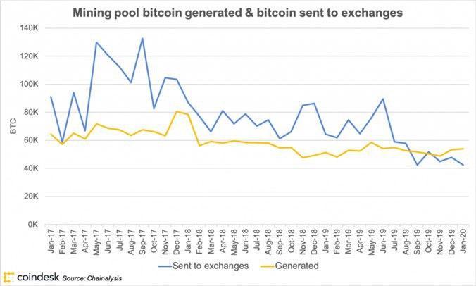 В СМИ раскрыли новую метрику, которая может предвещать падение биткоина