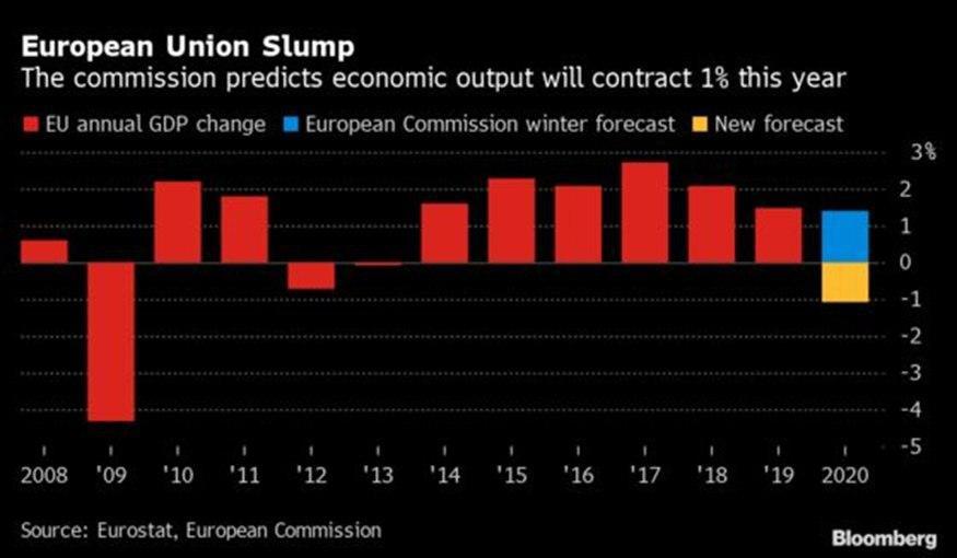 В ЕС обсудят высвобождение 410 млрд евро для спасения экономики