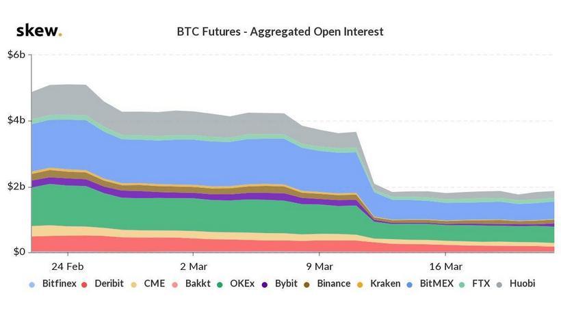 BitMEX уступила OKEx лидерство на рынке биткоин-фьючерсов
