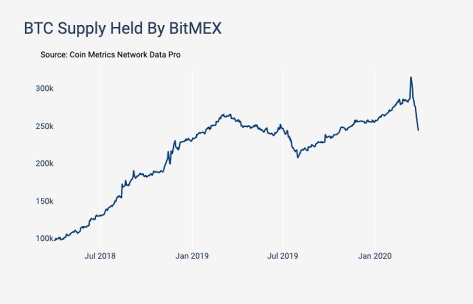 Перед произошедшим в «черную пятницу» флеш–крешем объем биткоинов на кошельках биржи Bitmex значительно вырос.