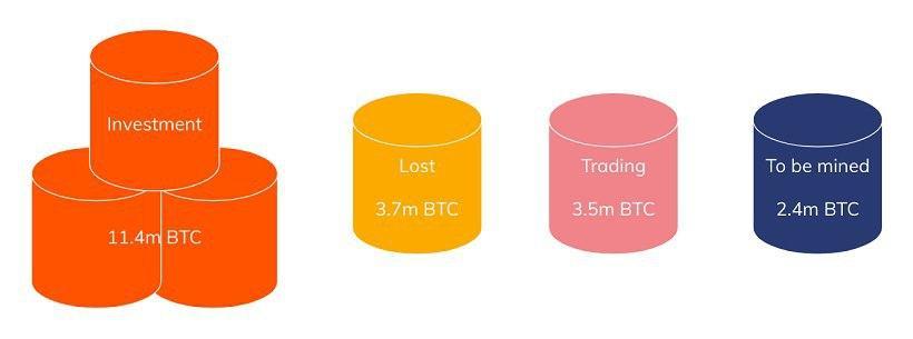 Chainalysis: 60% всех выпущенных биткоинов хранятся как цифровое золото