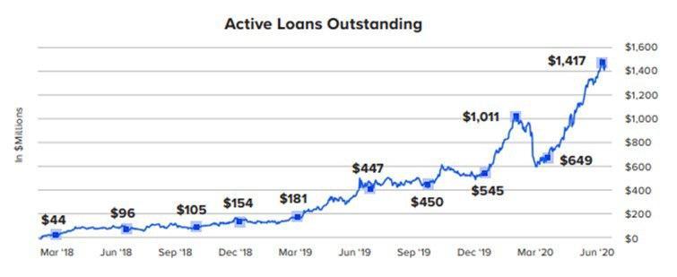 Genesis Capital увеличил вдвое портфель криптовалютных займов за второй квартал