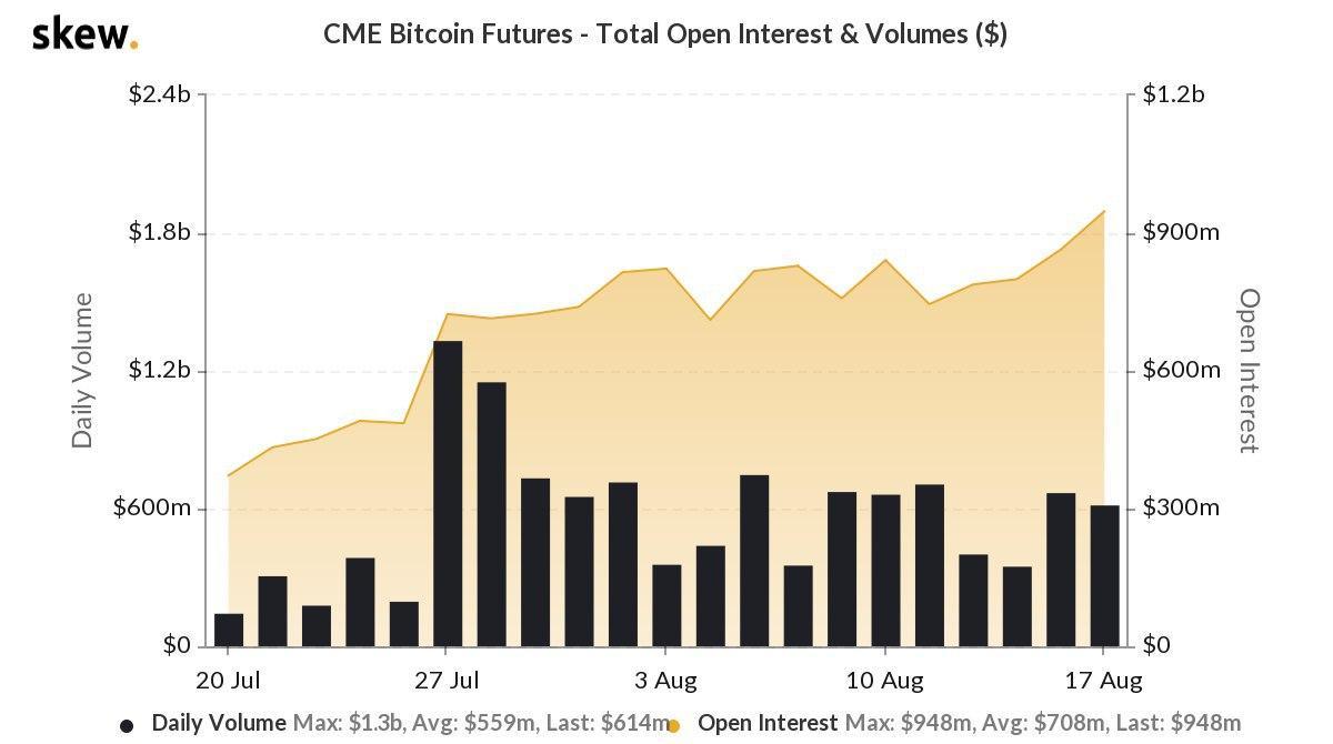 Объем открытых позиций по биткоин-фьючерсам достиг рекордных ,8 млрд