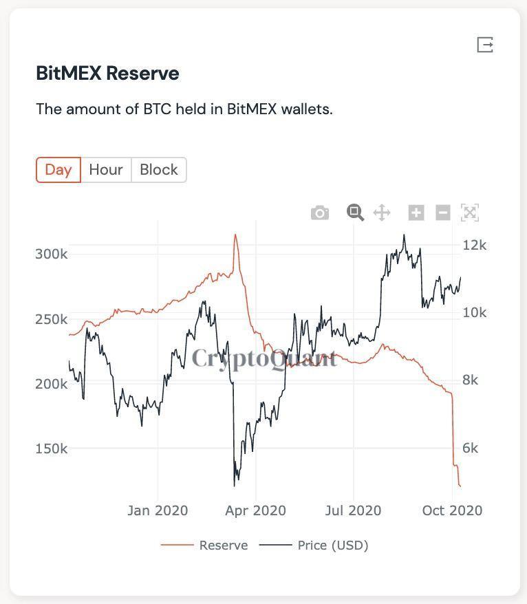Резервы BitMEX в биткоинах снизились за неделю почти на 40%