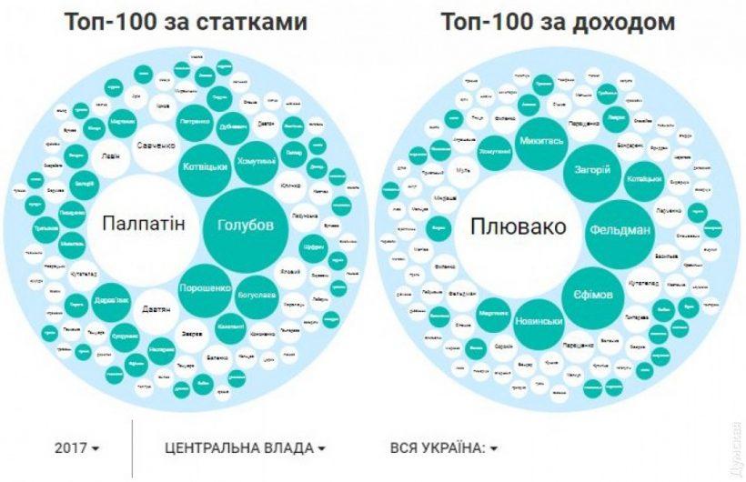 Депутат из Одессы задекларировал 3,5 млрд гривен в биткоинах