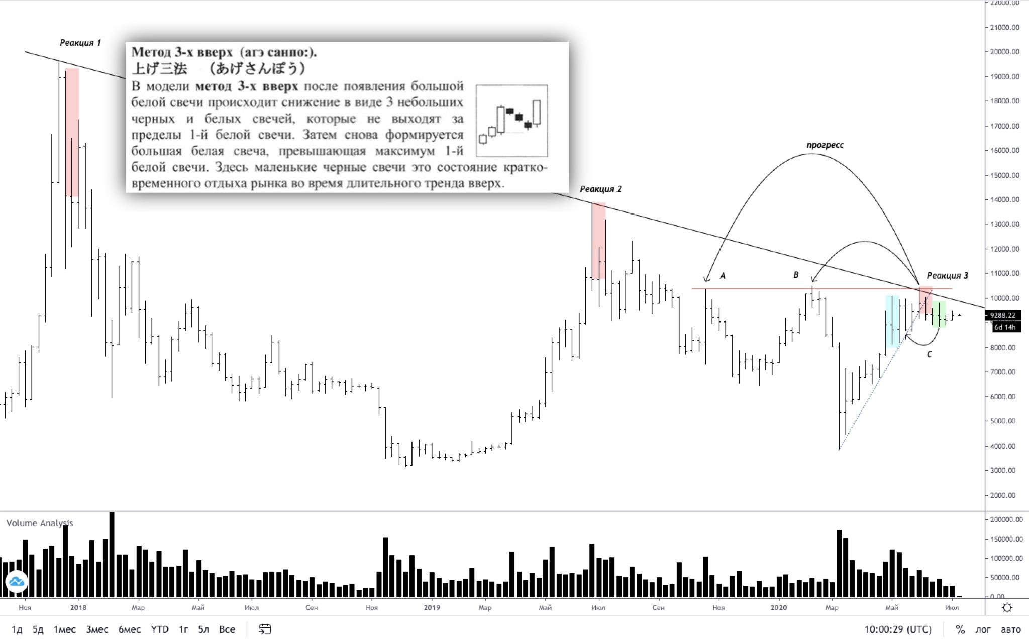 Трейдер рассказал, когда произойдет сильное движение цены биткоина