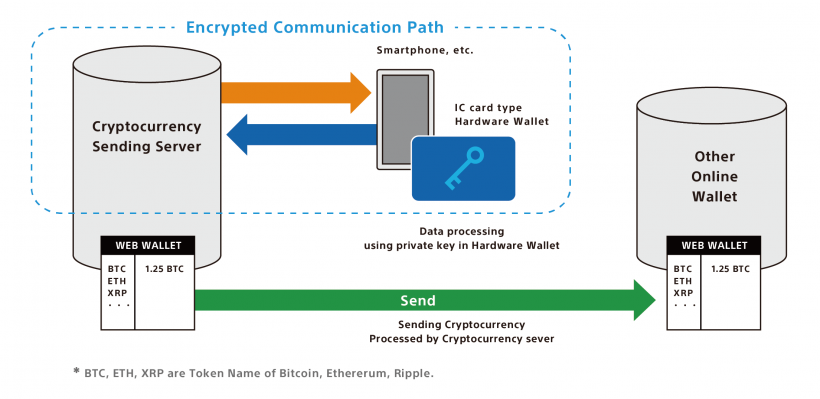 Sony разработала бесконтактный аппаратный кошелек для криптовалют