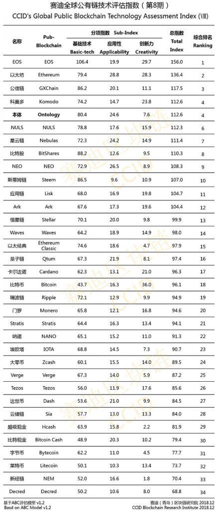 В китайский крипторейтинг ворвался проект Ontology