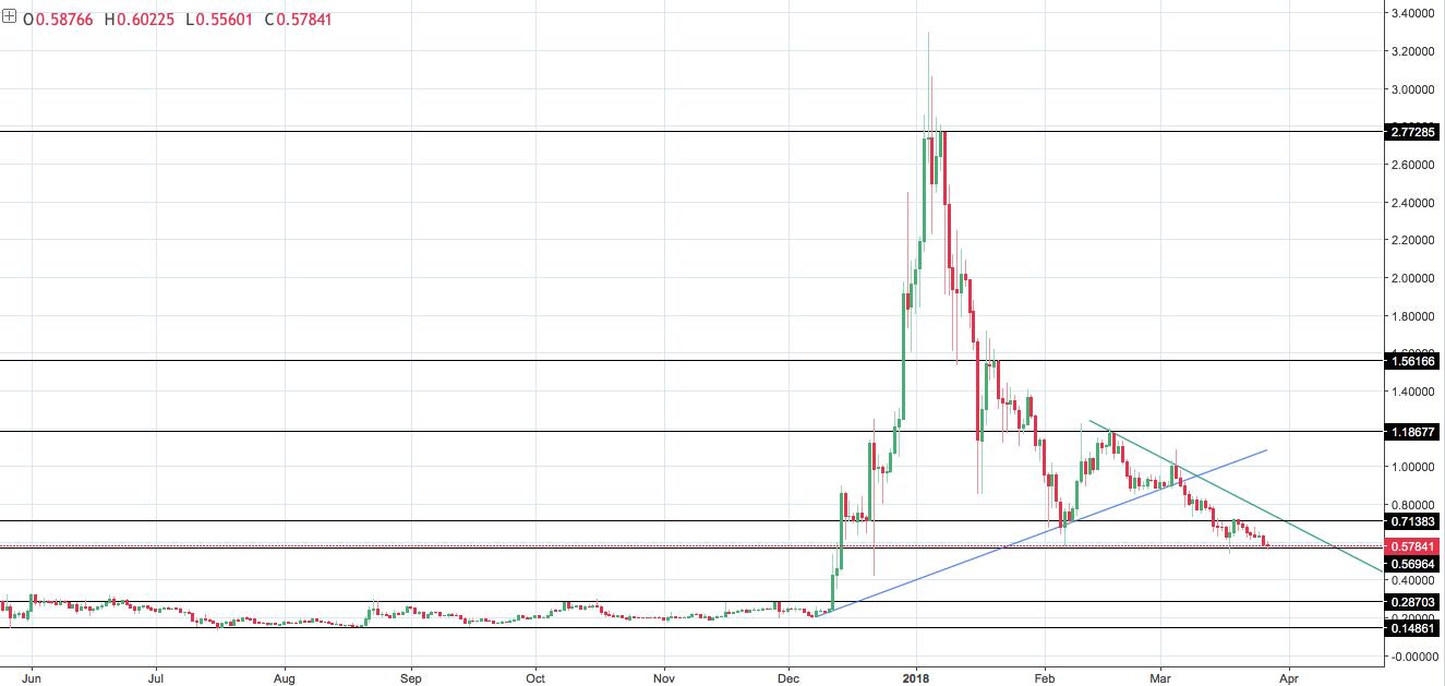Анализ цен альткоинов: EOS в центре внимания