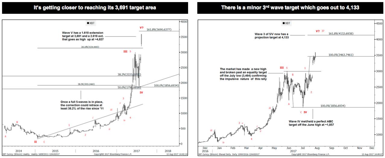 Аналитики Goldman Sachs рассказали, когда упадет цена биткоина