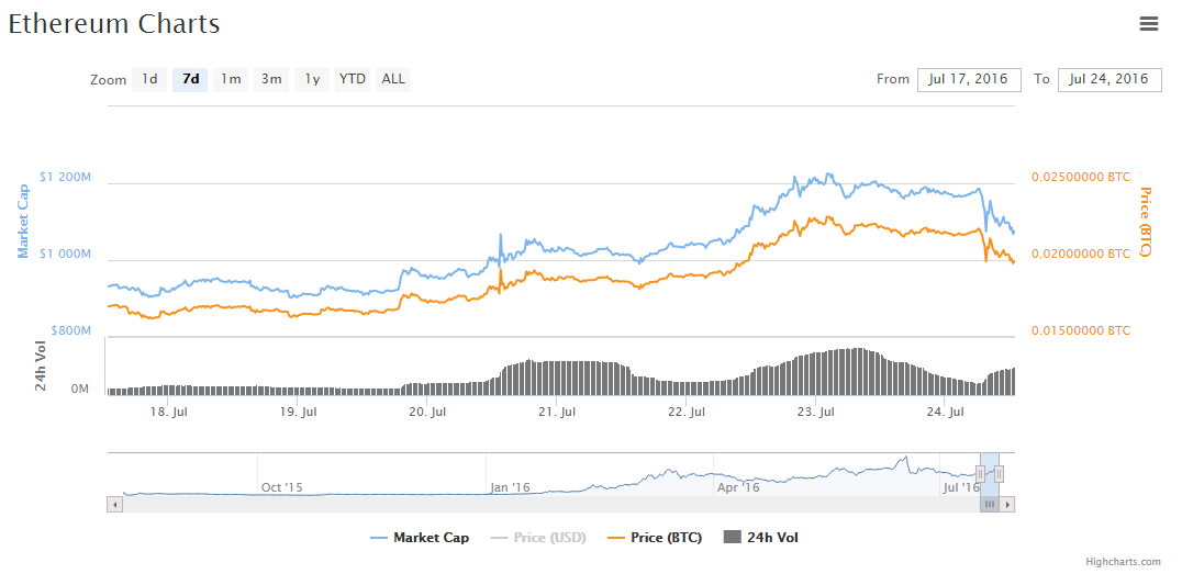 screenshot-coinmarketcap.com 2016-07-24 16-48-18