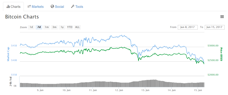 курс биткоина с начала года график