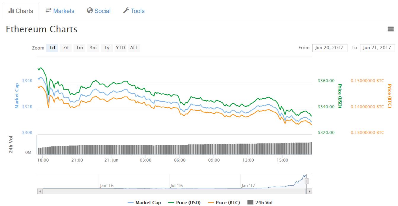 Биржа Bitfinex заморозила вывод Ethereum