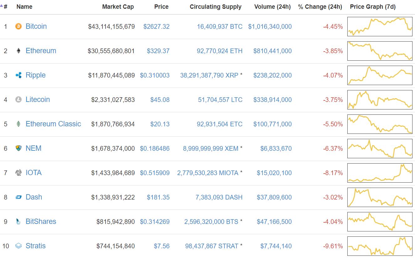 Ведущие криптовалюты завершают неделю в красной зоне